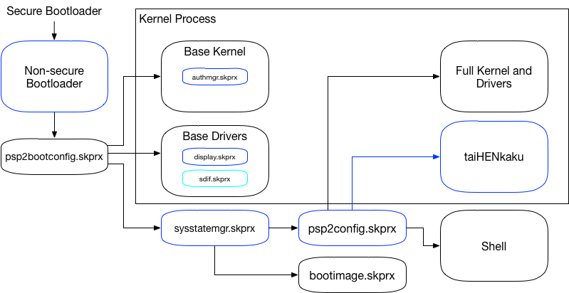 HENkaku Ensō bootloader hack for Vita | Yifan Lu