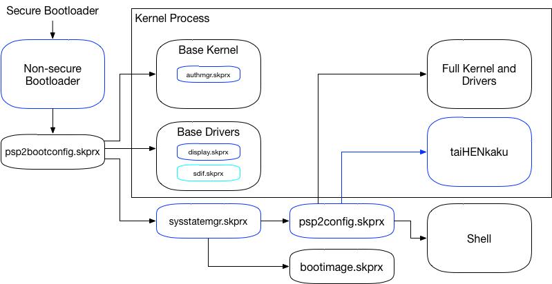 NSBL Diagram